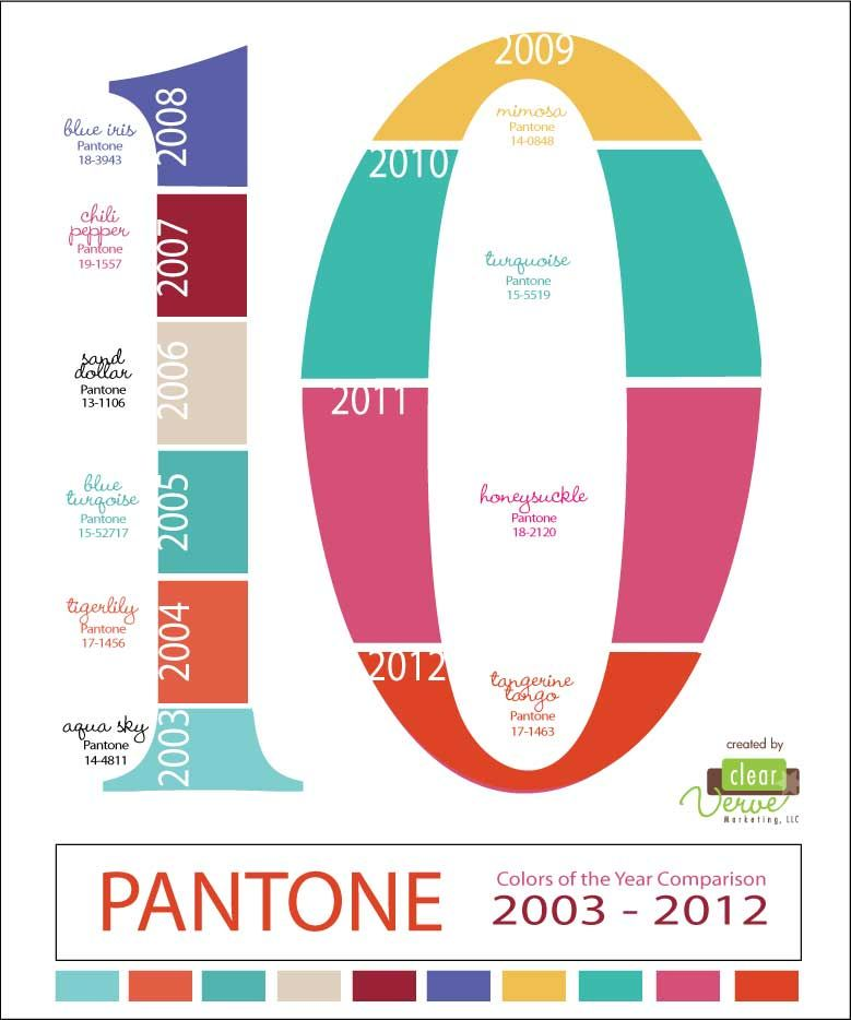 Pantone Color Of The Year 2012 last decade of pantone colors of the year. | pantone | pinterest
