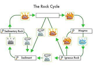 Metamorphic rock pp pinterest rock cycle rock cycle ccuart Choice Image