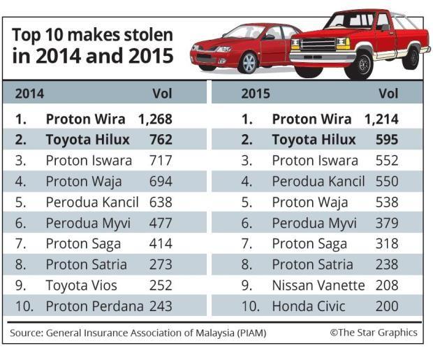 Senarai 10 Kereta Paling Banyak Dicuri Pencuri Kereta Sebanyak 60 Buah Kenderaan Dicuri Setiap Hari Di Malaysia Menurut Data Ya Toyota Hilux Malaysia Protons