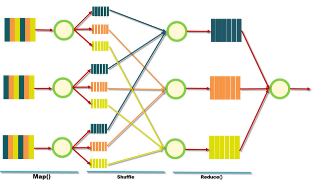 Hadoop Mapreduce Adalah Data Science Interview Questions And Answers Interview Questions