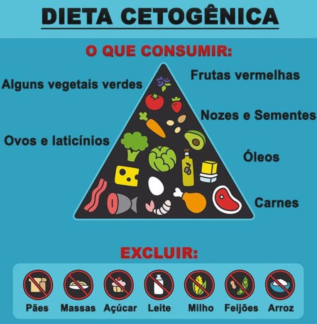Dieta Cetogenica Emagreca Quantos Kilos Precisar Utilizando A Dieta De 3 Fas Keto Food Pyramid Food Pyramid No Carb Diets