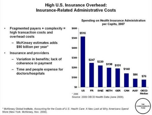 Healthcare Overhead For Profit Insurance Companies Take A Huge