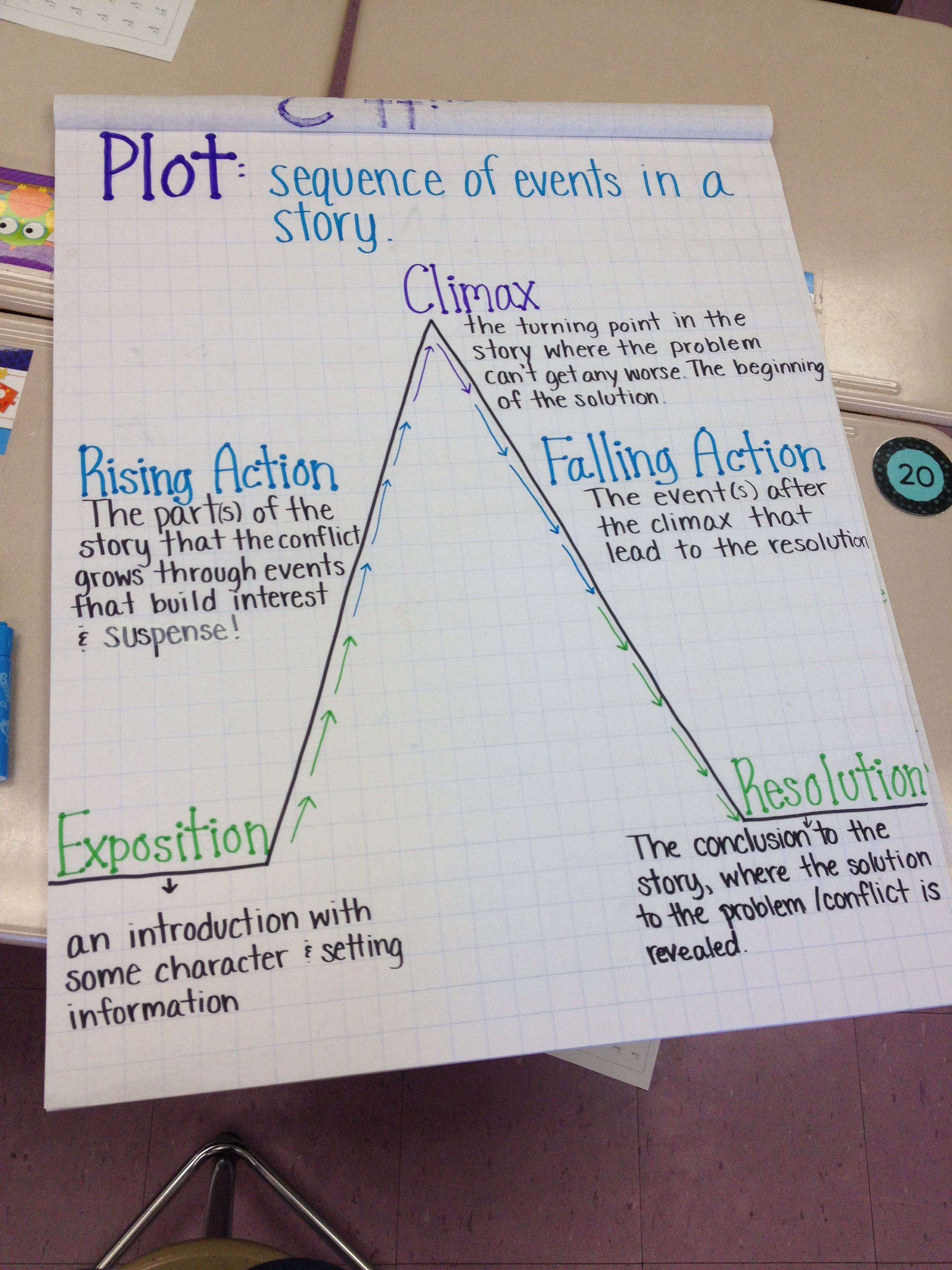Pin By Idk On Classroom Ideas