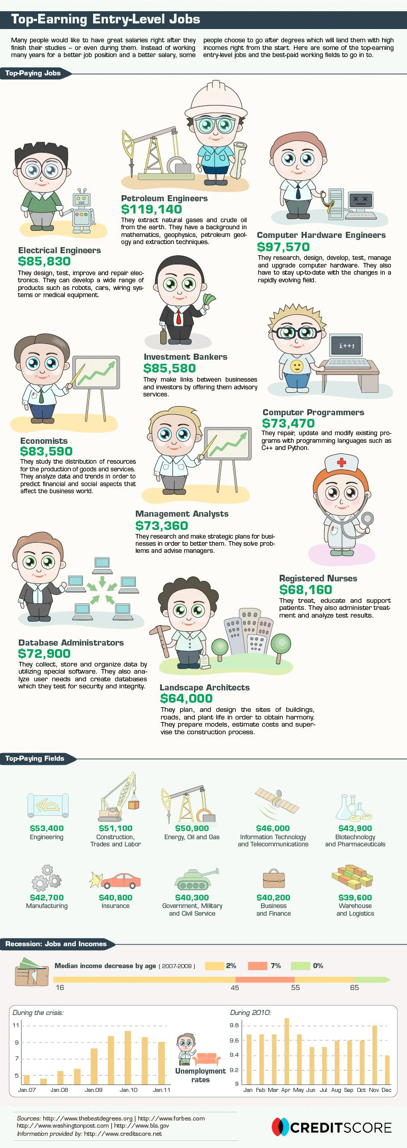 best images about job infographics most popular 17 best images about job infographics most popular tvs and ux ui designer