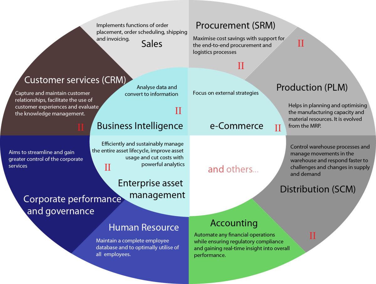 dssi progressive procurement solutions with industrial - HD1200×905