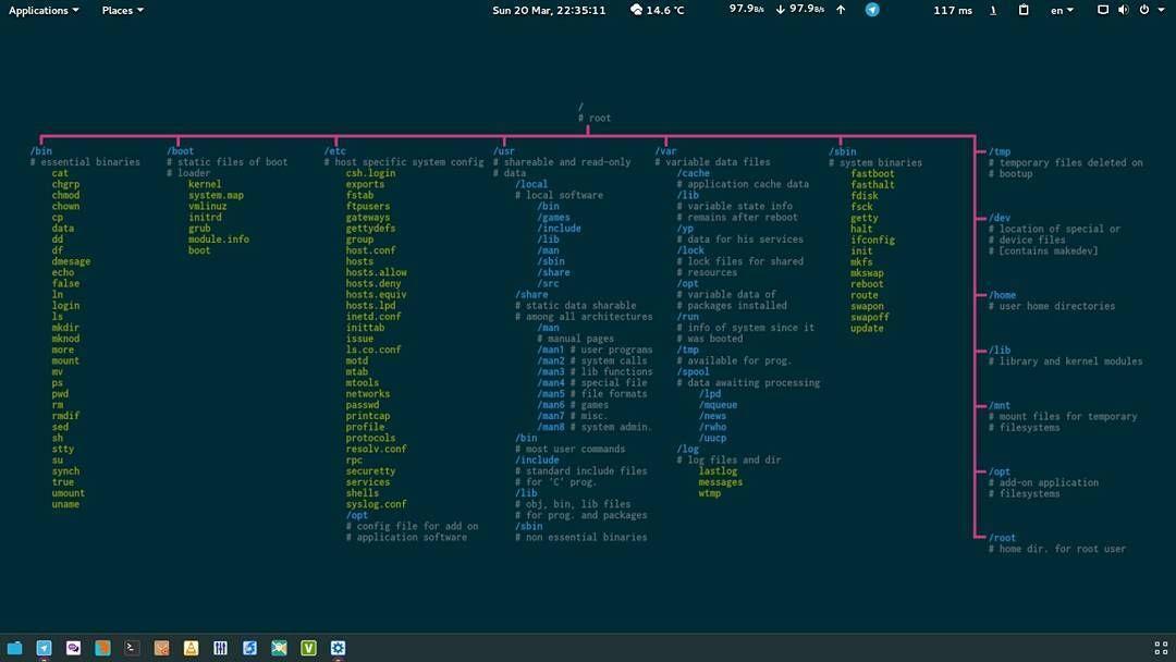Ubuntu Gnome 15 10 #linux #gnome #لینوکس #گنوم by linuxiha