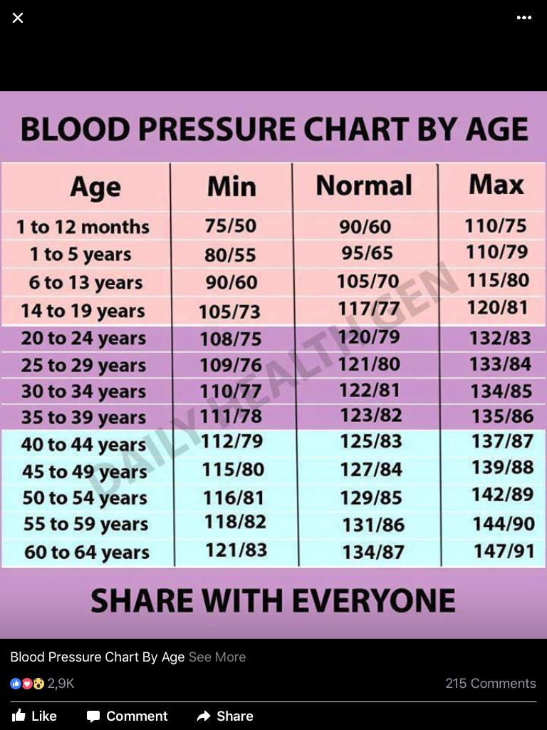 Natural Blood Pressure, High Blood Pressure Diet, Lowering Blood Pressure  Naturally, Blood Pressure
