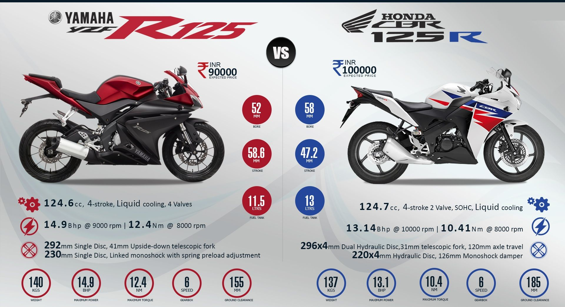 Honda Cbr 125r Or Yamaha R125 Which On You Will Pick Bestbike