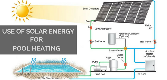 Best Way to Heat Swimming Pool via Solar Energy #pool #swimmingpool ...