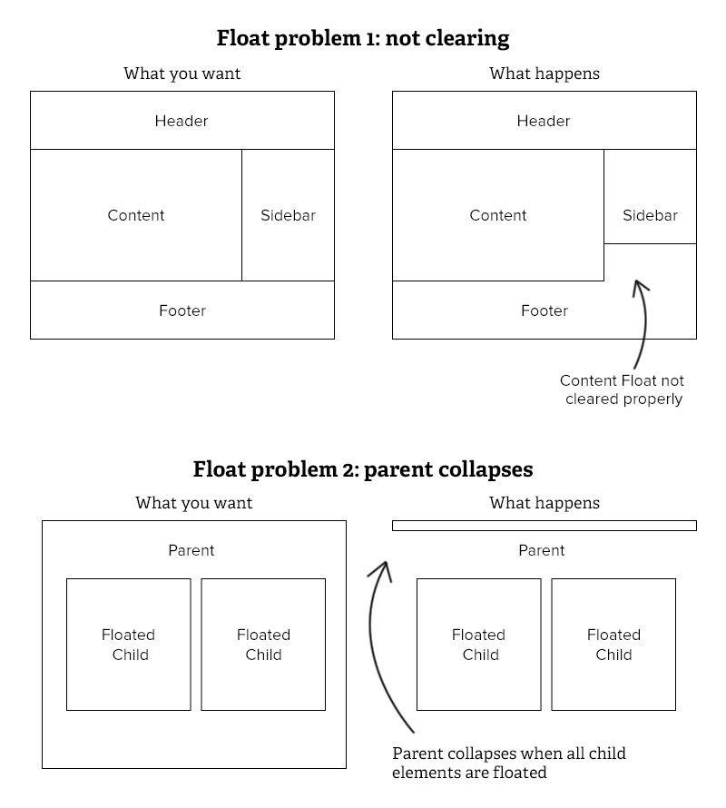 9 Important Css Properties You Must Know Web Development Design Web Design Css