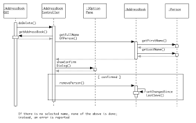 Image Result For Sequence Diagram  Sequence Diagram