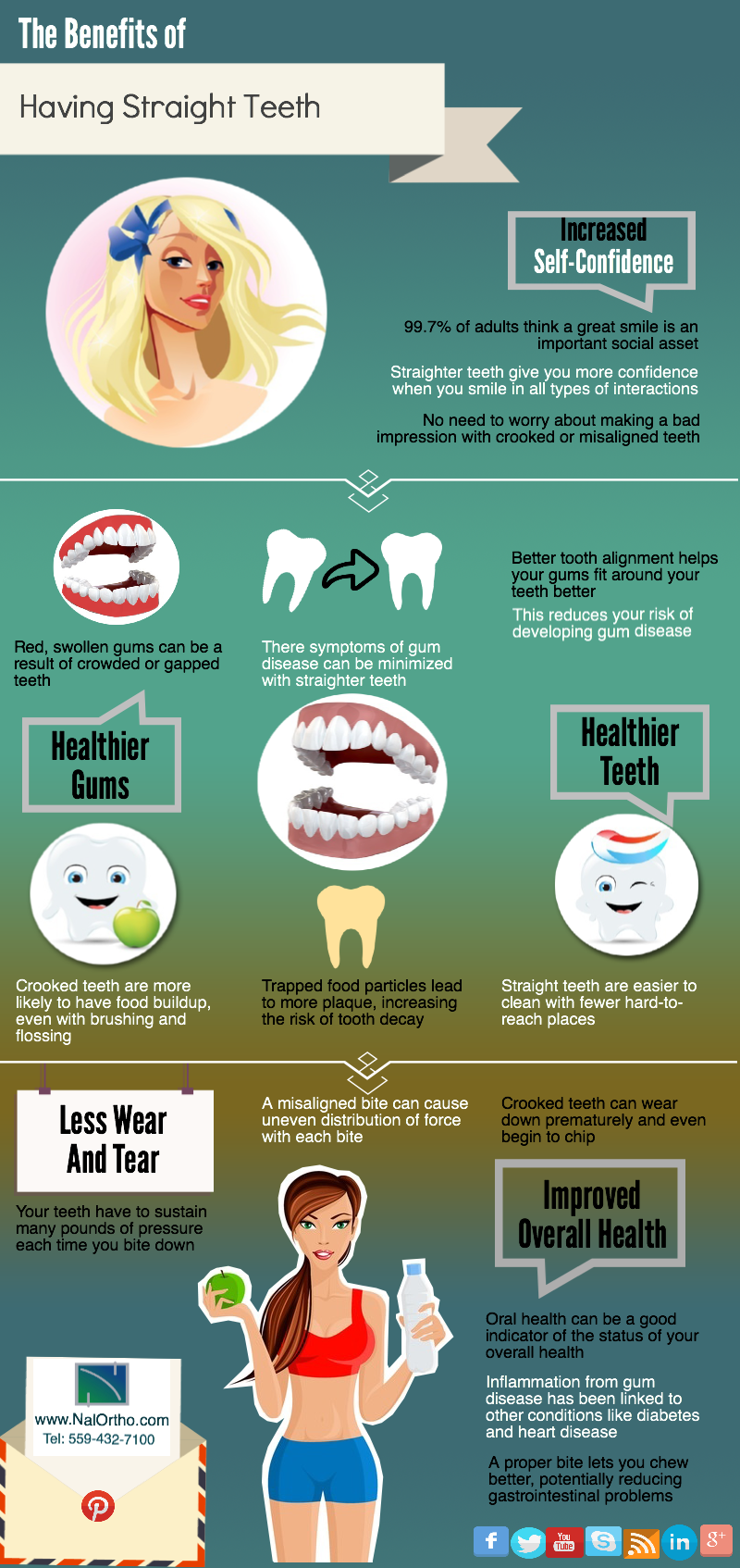 The Straight Teeth Infographic Nalchajian Orthodontics - 7501 N ...