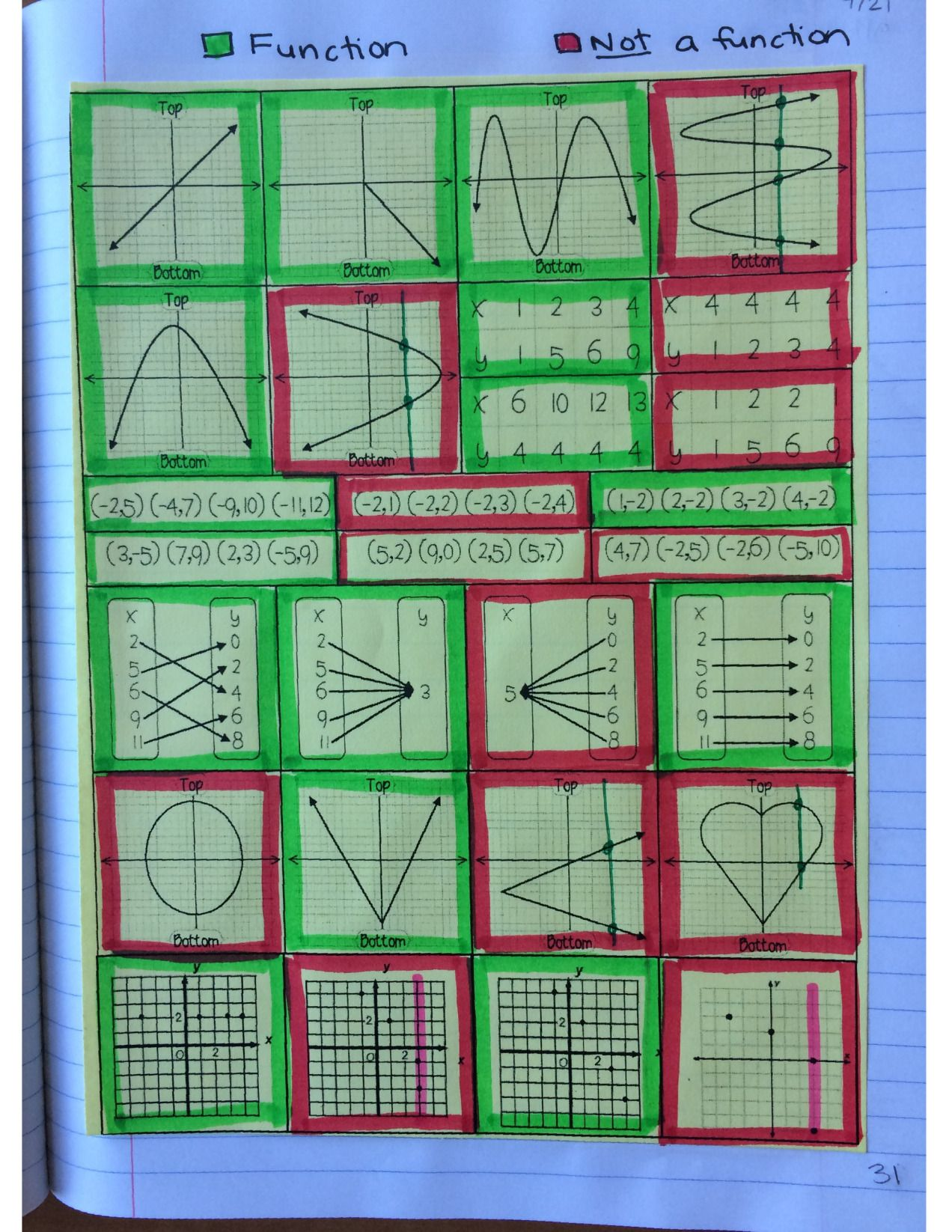Algebra 1 Unit 2 Interactive Notebook Pages Relations Functions 8th Grade Math Problems Math Classroom 8th Grade Math [ 1646 x 1272 Pixel ]