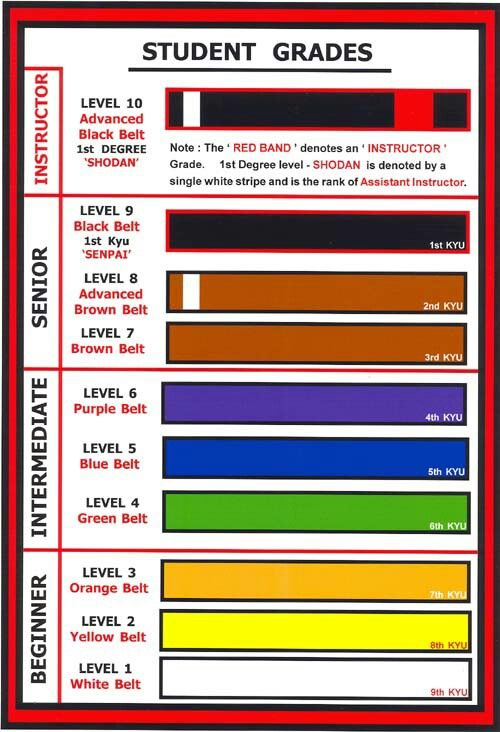 f162e427d67051 Muay Thai belt levels