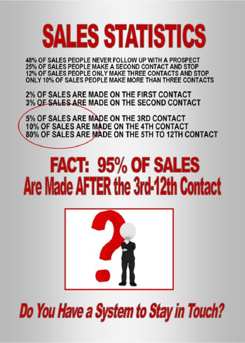 80 of sales are made after 5 12 contacts dont want to call or 80 of sales are made after 5 12 contacts dont want to call or email people 5 12 times send them cards soft touch warmer results m4hsunfo