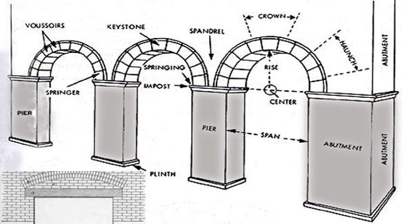 Keystone Arch Diagram Zinc Bohr Types Of Arches In Civil Engineering 3d Modeling Design 2019