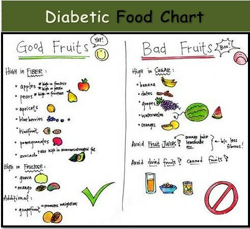 Diabetic Diet List Diabetic food chart | ...
