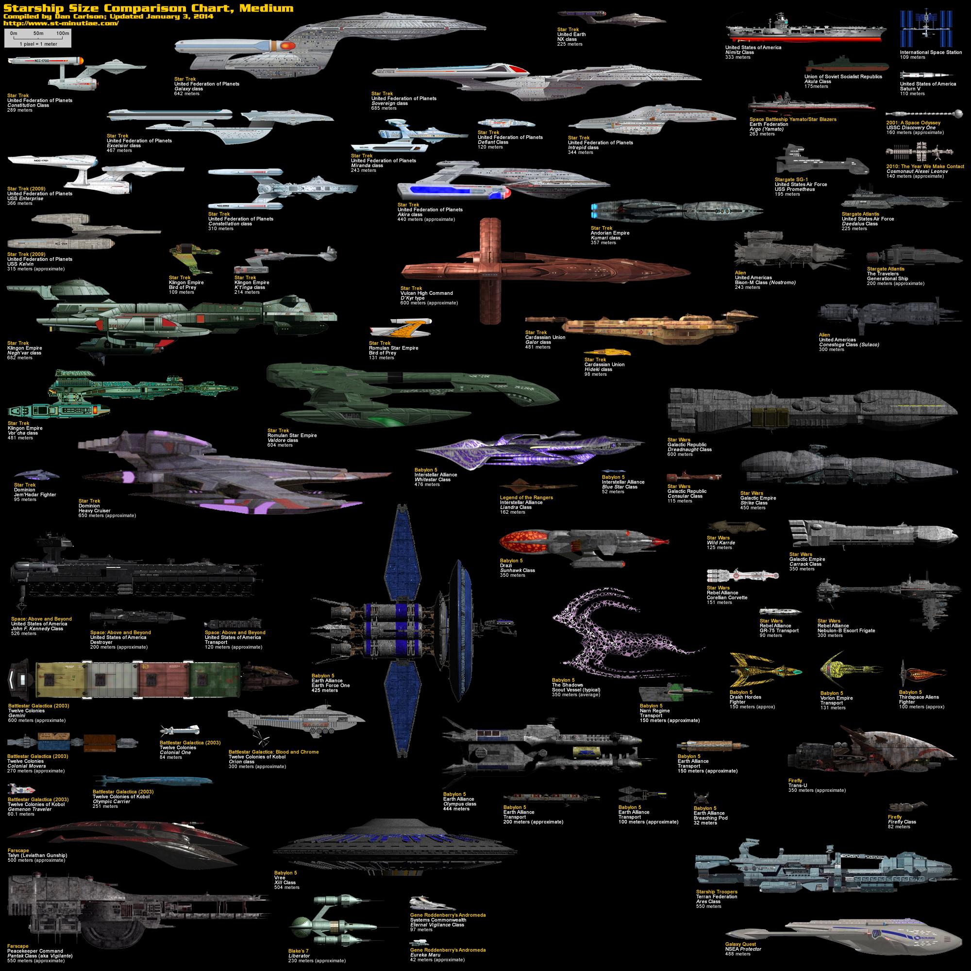 starship size comparisons: medium - Imgur | Scifi ship, Star trek  starships, Star trek