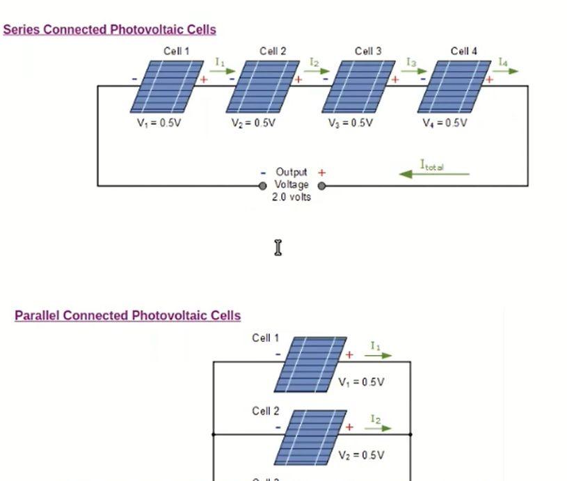 Como Conectar Paneles Solares En Serie O Paralelo En 2020 Paneles Solares Sistema De Paneles Solares Instalacion De Paneles Solares