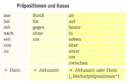 kasus und pr positionen daf grammatik
