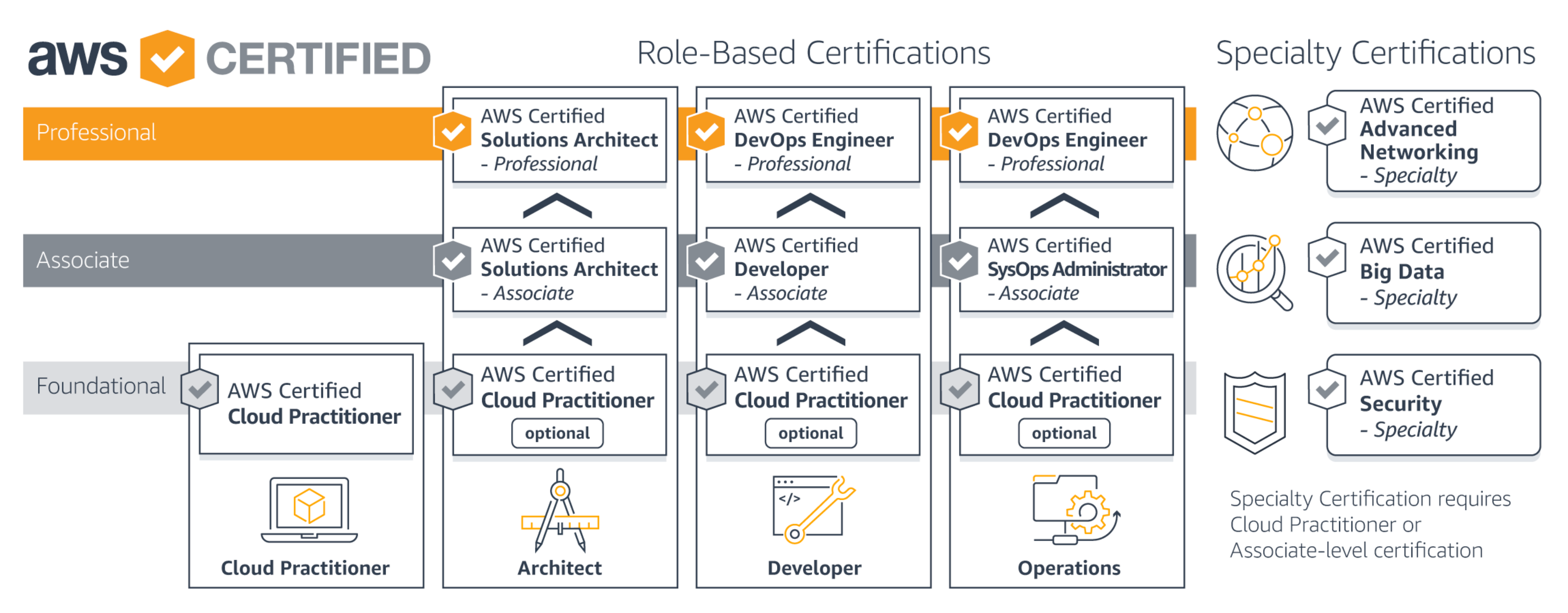 How To Prepare And Pass Aws Certified Cloud Practitioner Certification Exam Cyber Security Career Solution Architect Exam
