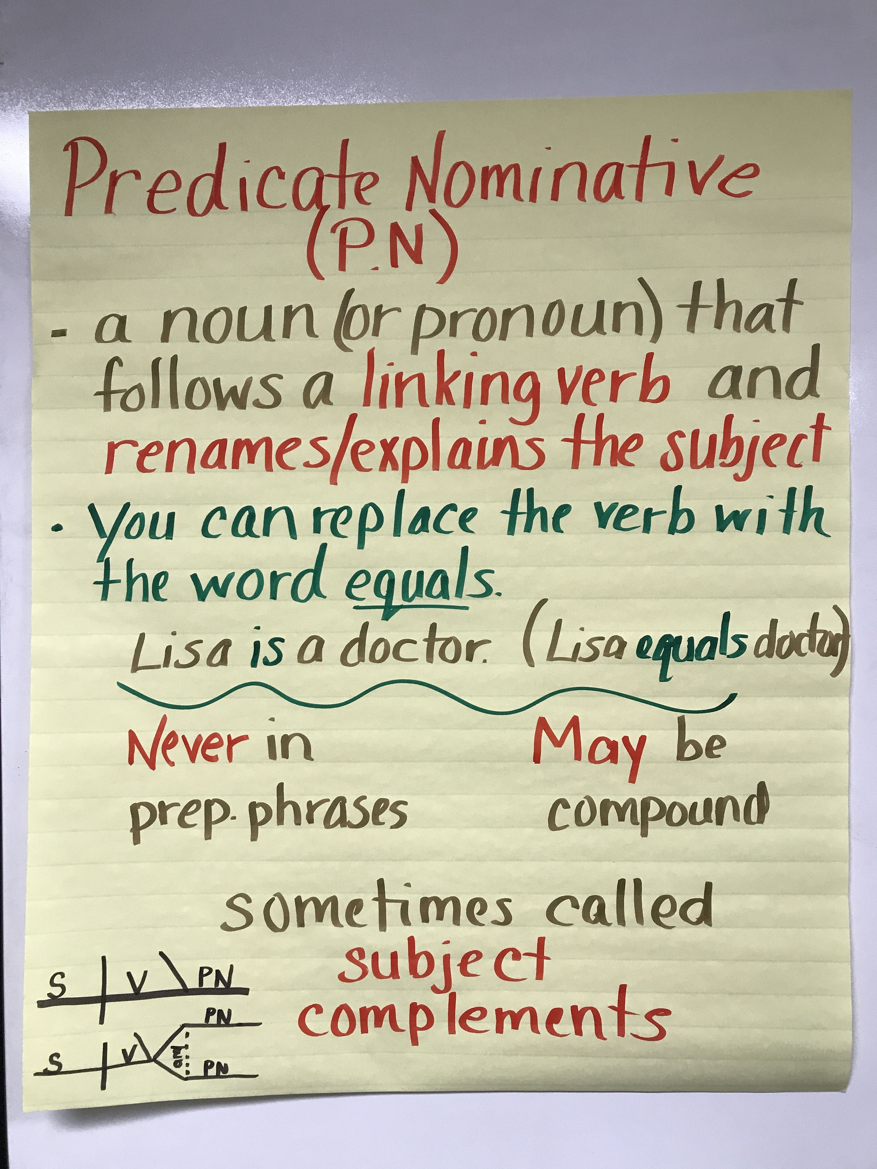 small resolution of Predicate Nominative Chart in 2020   7th grade writing