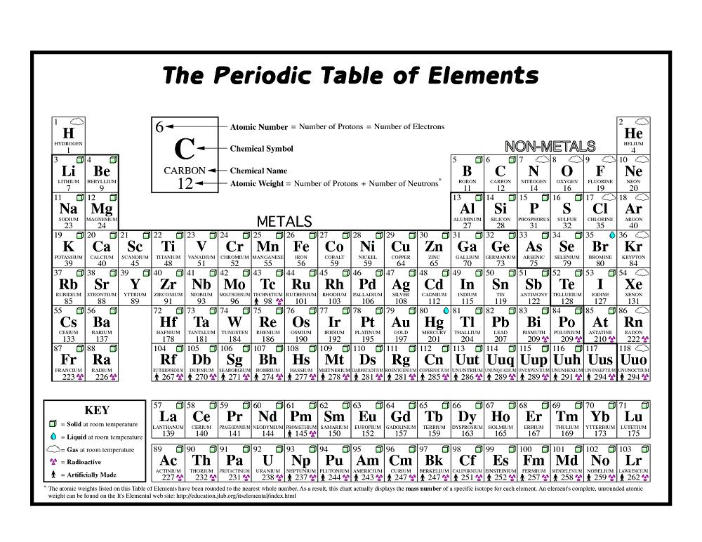 Printable Periodic Table | Periodic table printable ...