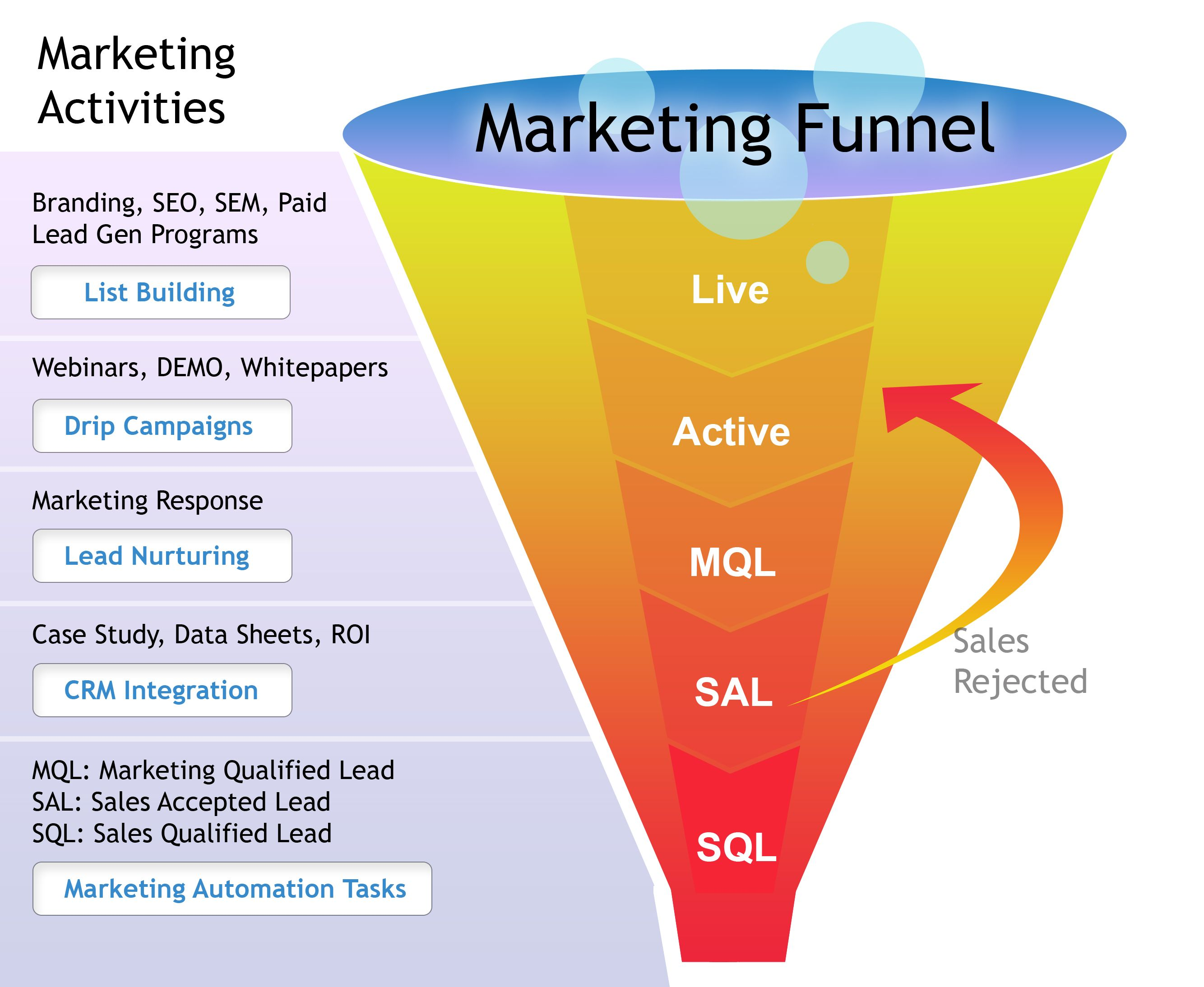 Smart Agencies Don't Neglect the Middle and Bottom of the ...