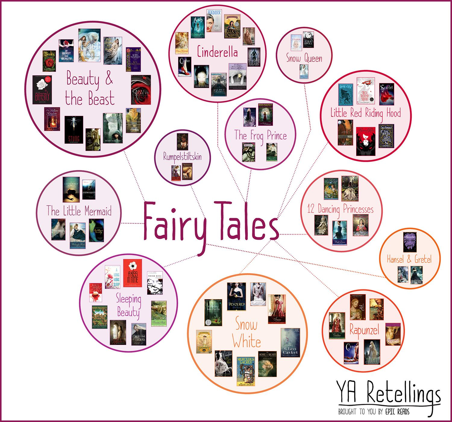 YA RETELLINGS - Fairy Tales - Brought to you by Epic Reads