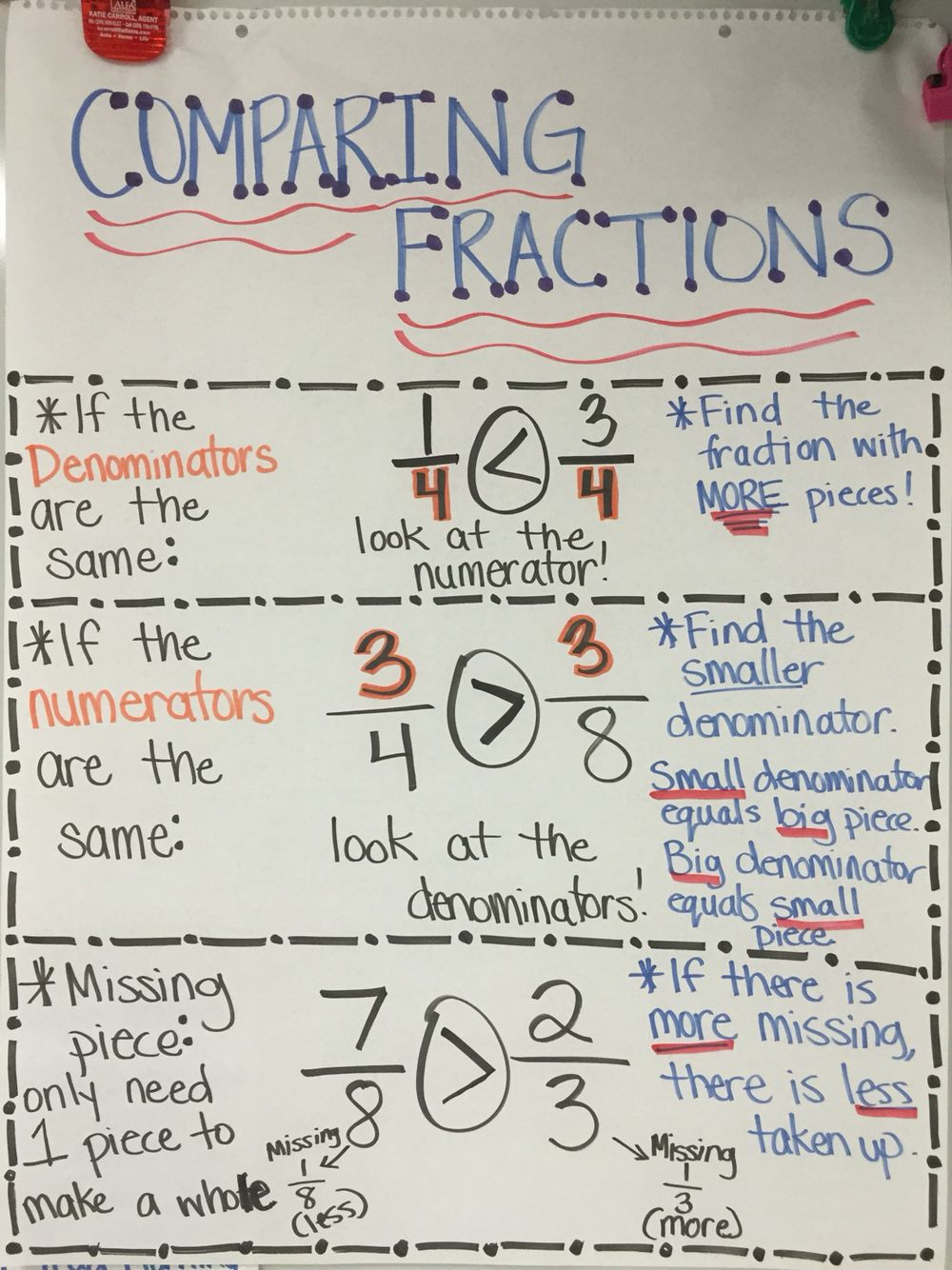 comparing fractions anchor chart! compare same denominator, same