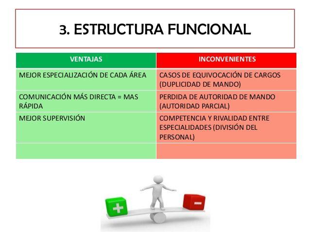 Ventajas Y Desventajas De Estructura Funcional Estructura
