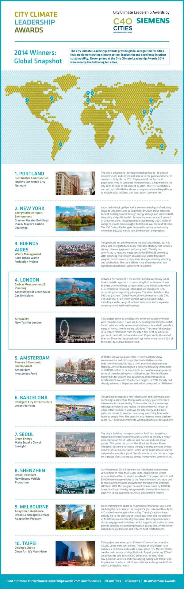 City Climate Leadership Award winners