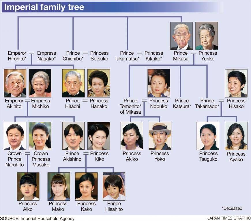 Google Image Result For Https Www Japantimes Co Jp Wp Content Uploads 2016 10 N Spotlight Imperial Family Tree 20161017 870x764 Jpg ロイヤルファミリー 皇族 面白い写真