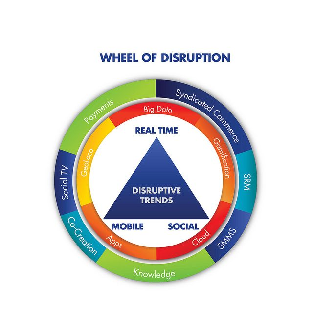 Social Wheel of Disruption by @Brian Flanagan Flanagan Solis. #socbiz #entnext #socialbusiness