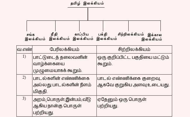 Elakiyam Grammer Tamil Language Alphabet Recognition General Knowledge Facts