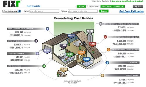 Remodeling Cost Guides On Fixr Average Budget Breakdown Of A Slew House Related Projects
