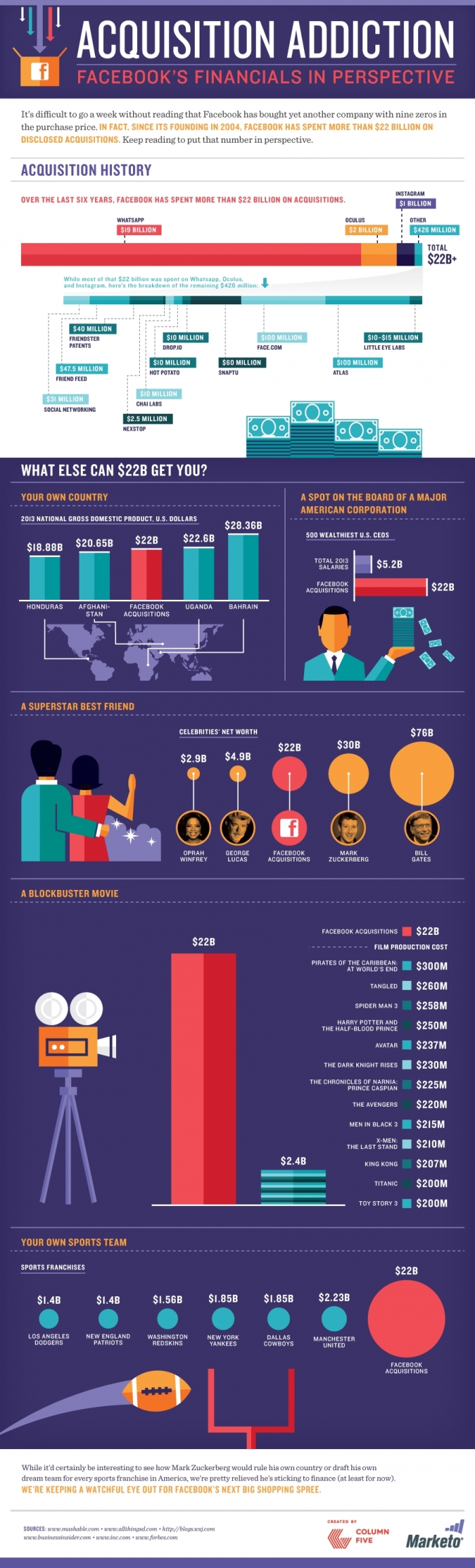 Facebook Addiction of Acquisitions - Corporate Acquisitions #Infographics