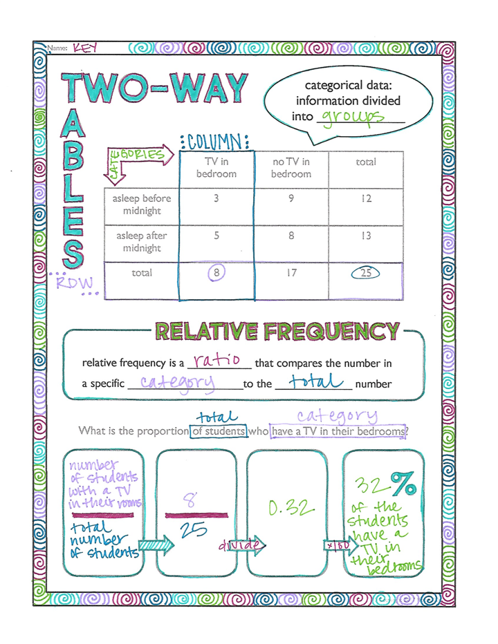 Two Way Tables And Relative Frequency Doodle Notes Doodle Notes Math Notes Probability Math