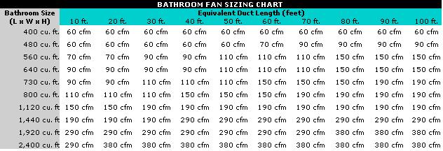 bathroom fan exhaust fan