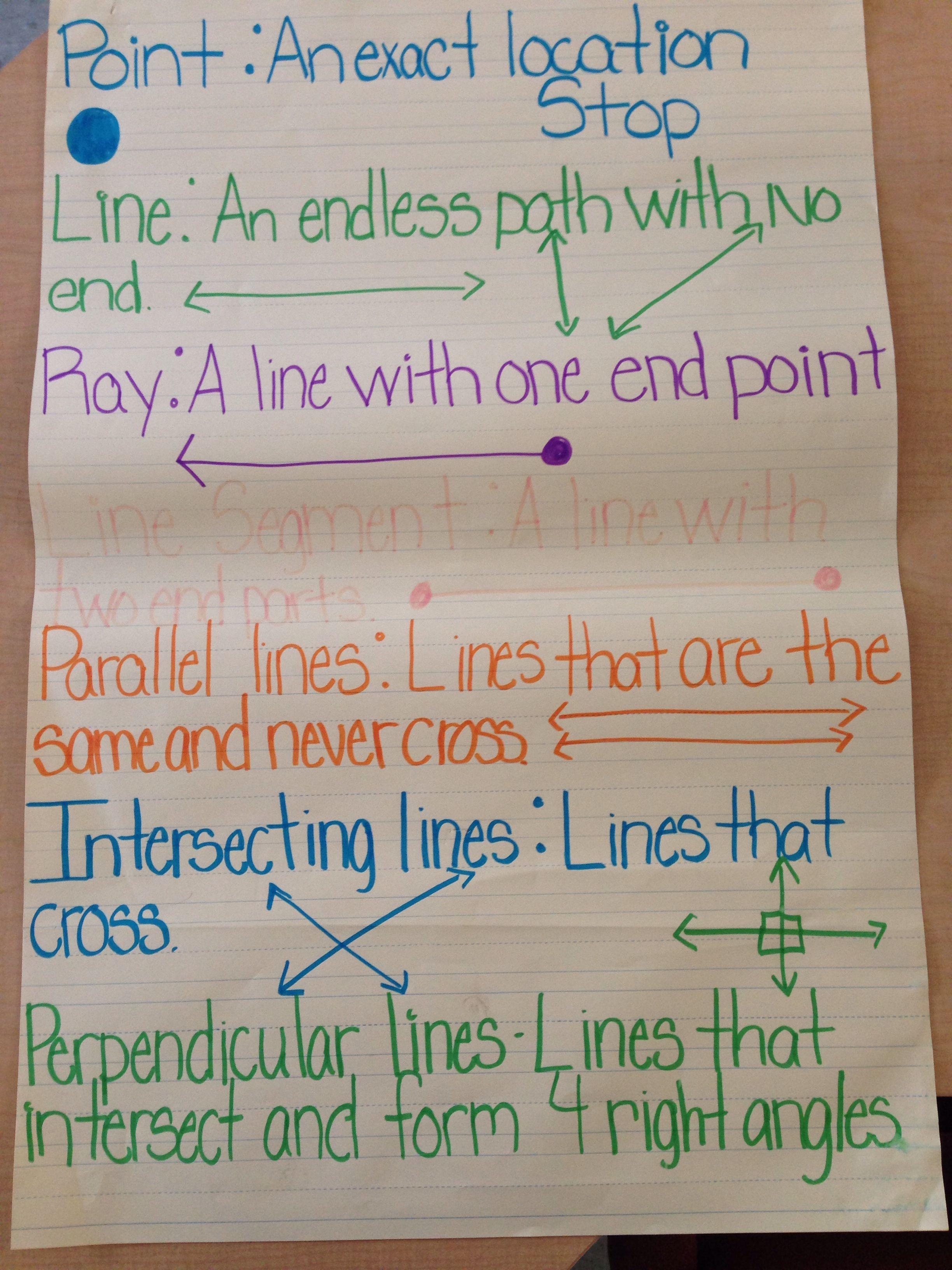Fourth Grade Math Anchor Chart