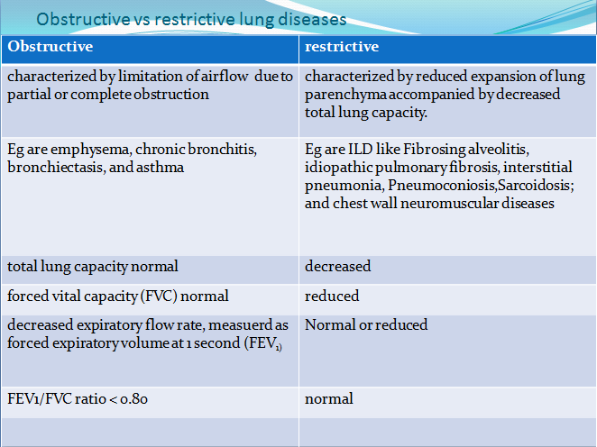 Obstructive And Restrictive Lung Disease  Google Search  Fnp