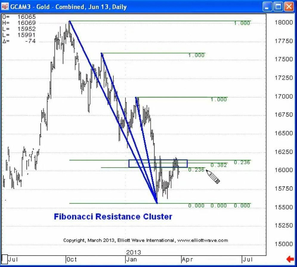 If You Use Elliott In Your Technical Analysis You May Already Use
