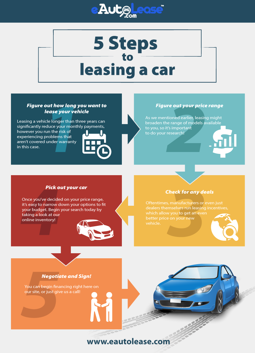 Car Leasing Service Auto Leasing Lease Transfer Lease Termination