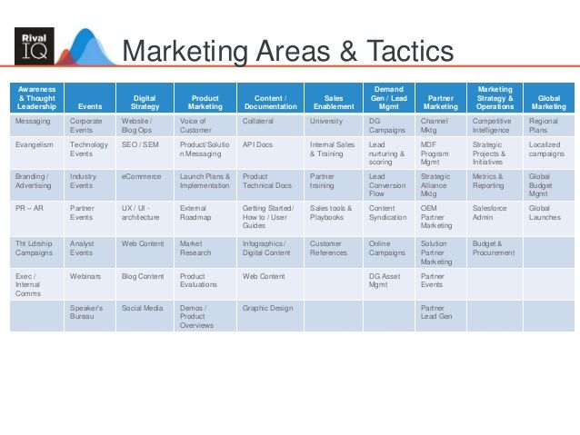 Image result for marketing roadmap Visualizing data Pinterest - seo plan template