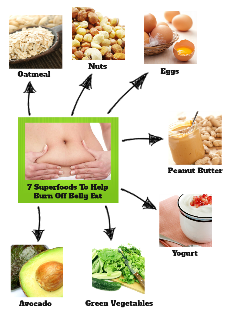 Pin On Foods