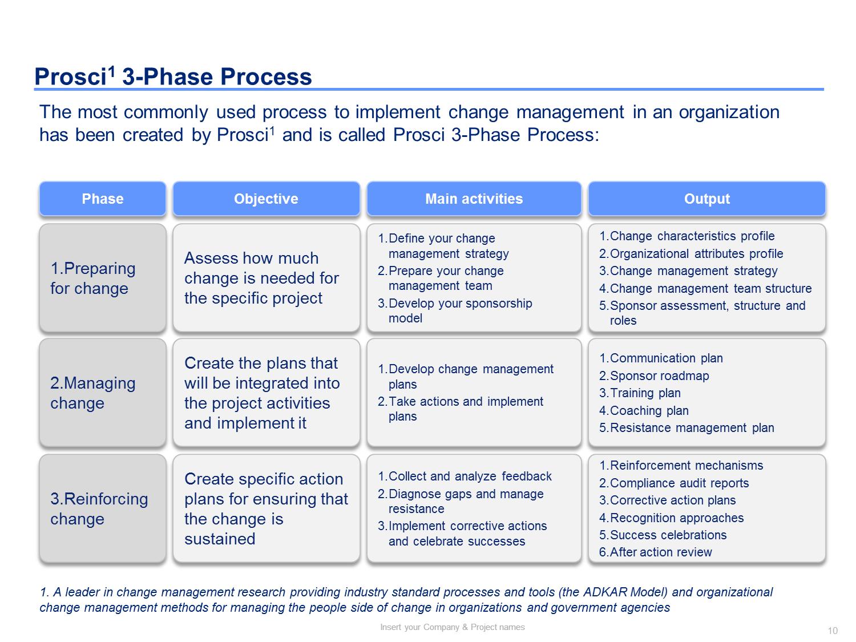 Change Management Methodology Change Management Toolkit Including