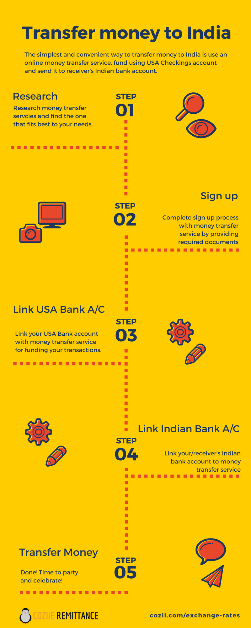 How To Transfer Money India