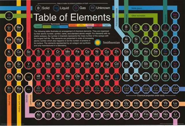 Smithsonian Periodic Table of Elements Poster 24x36 Periodic table - copy periodic table c