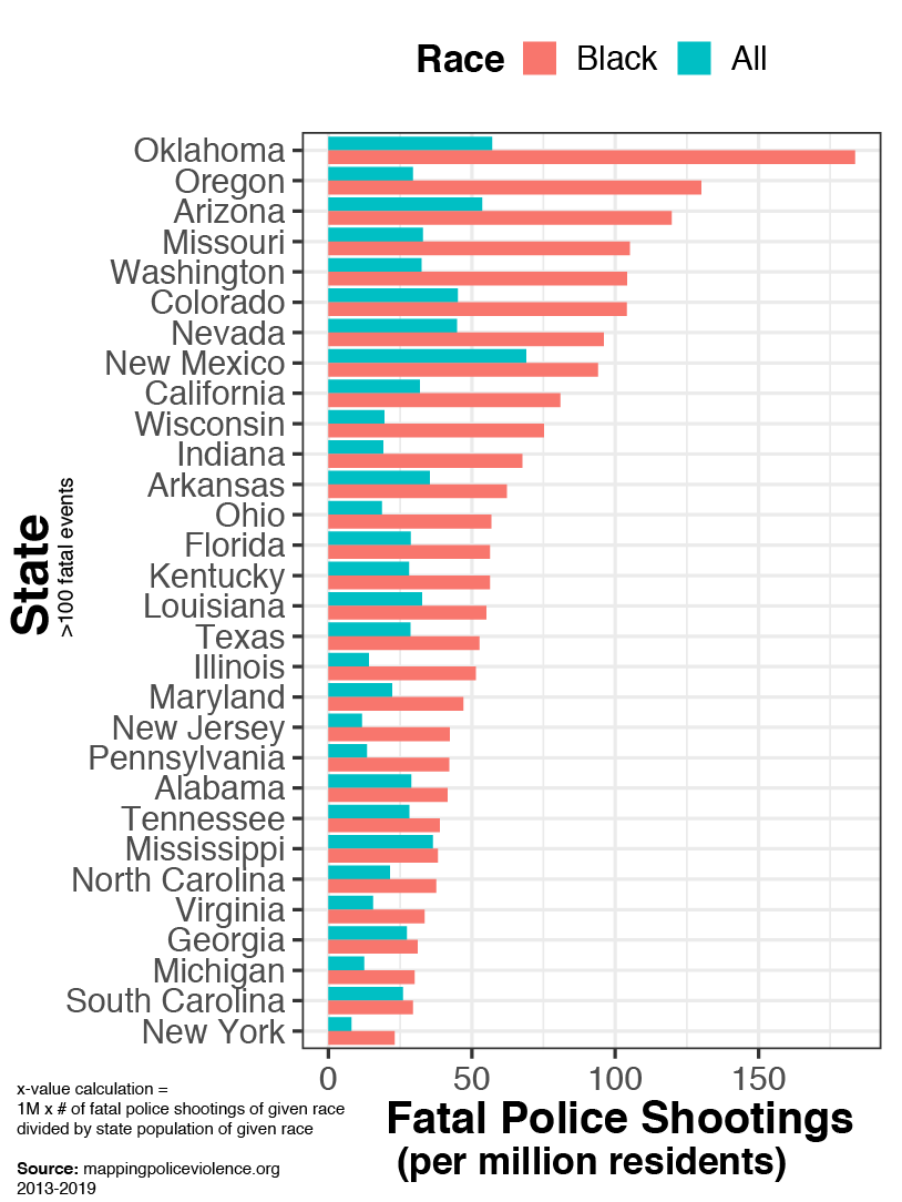 Oc Us Fatal Police Shootings By State Black Compared To All In 2020 Alabama Tennessee Wisconsin Tennessee