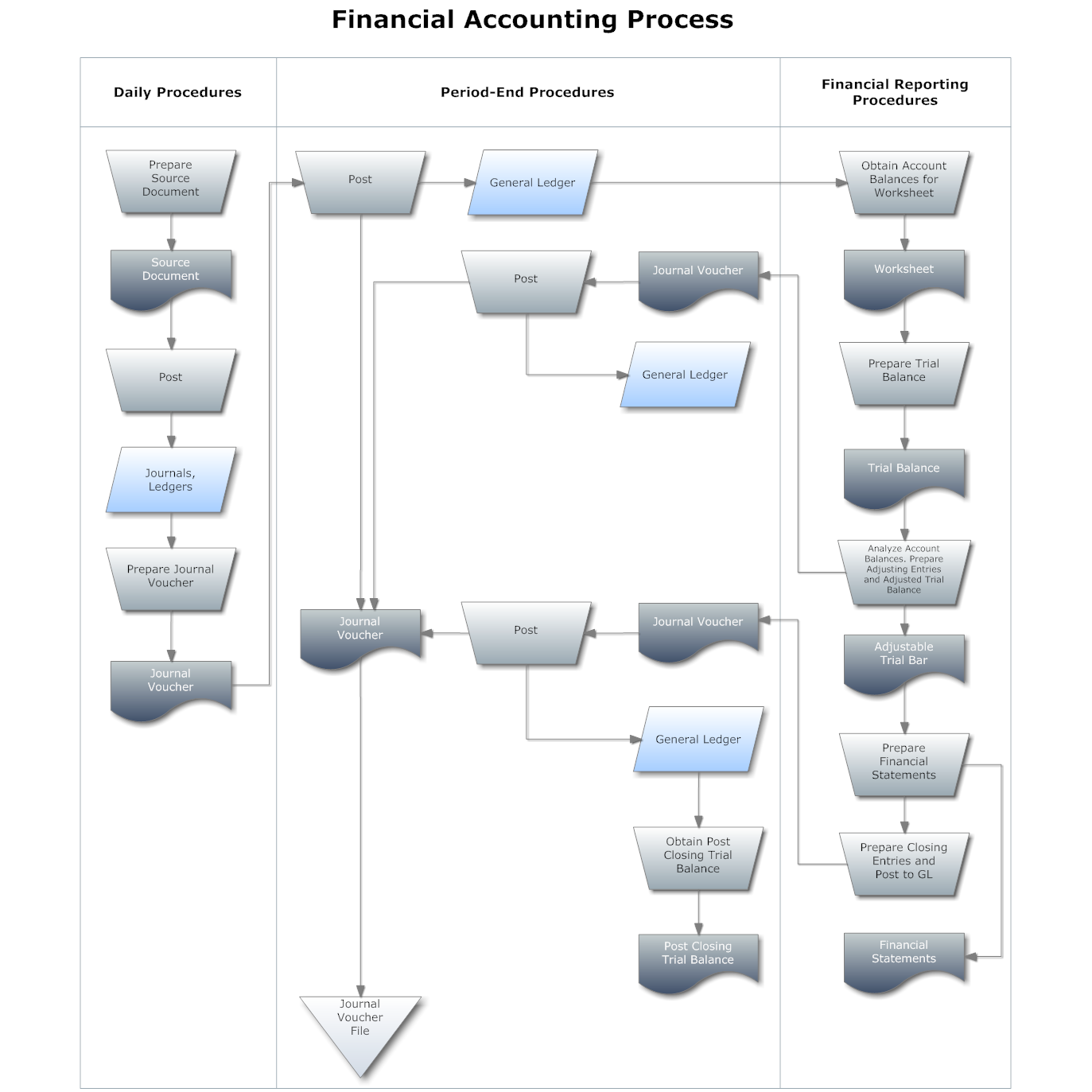 Flowchart example financial accounting process brokerage